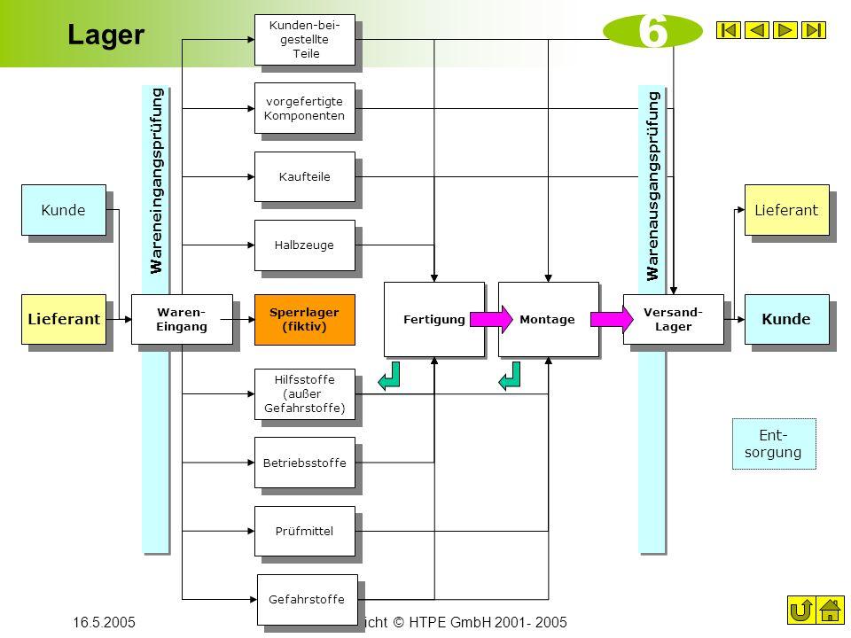 16.5.2005Übersicht © HTPE GmbH 2001- 2005 Lager Lieferant Kunde Kunden-bei- gestellte Teile Halbzeuge vorgefertigte Komponenten Sperrlager (fiktiv) Hi