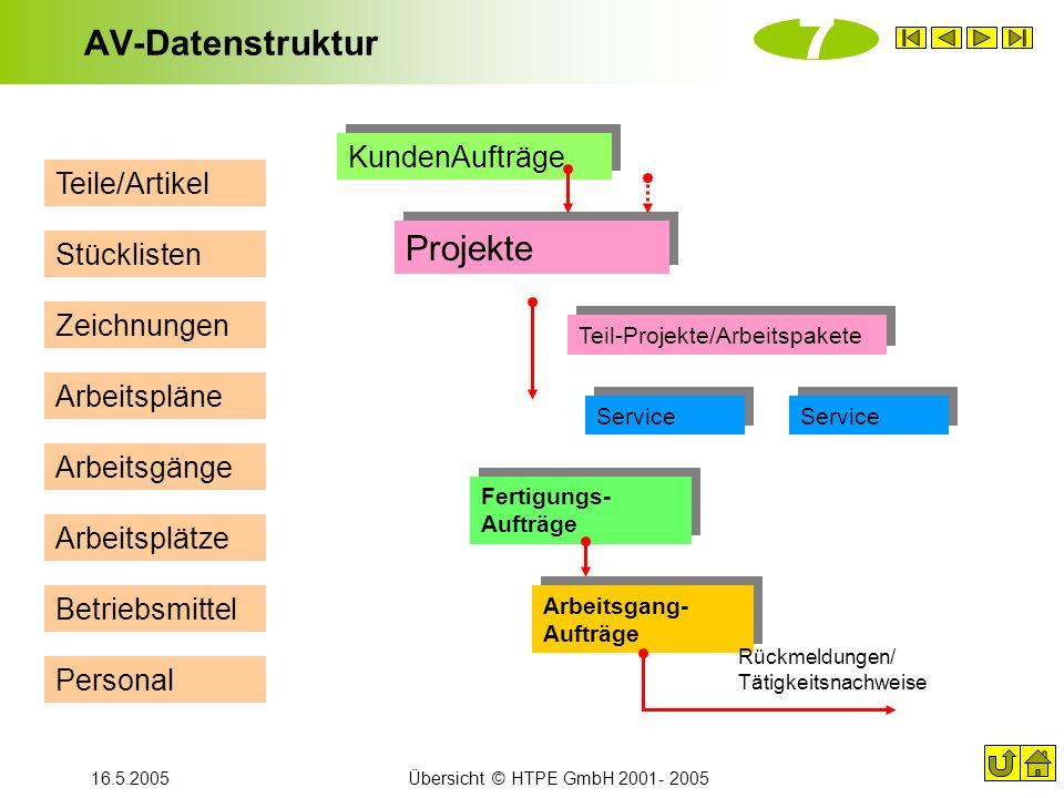 16.5.2005Übersicht © HTPE GmbH 2001- 2005 AV-Datenstruktur Projekte Fertigungs- Aufträge Arbeitsgang- Aufträge Arbeitspläne Rückmeldungen/ Tätigkeitsn