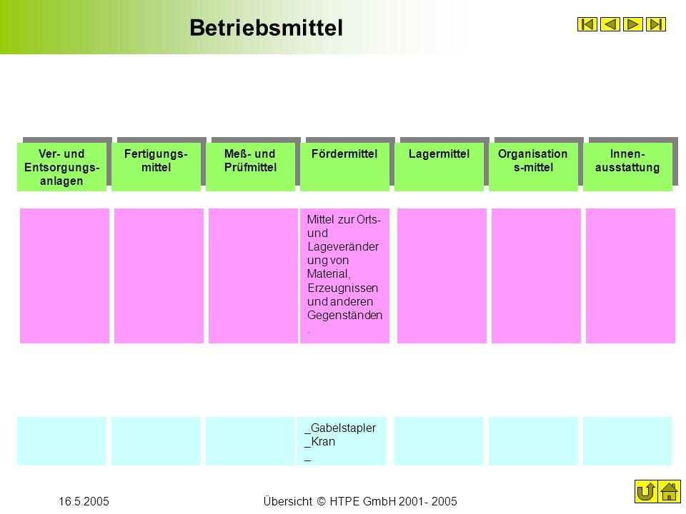 16.5.2005Übersicht © HTPE GmbH 2001- 2005 Betriebsmittel Ver- und Entsorgungs- anlagen Fertigungs- mittel Meß- und Prüfmittel Fördermittel Lagermittel