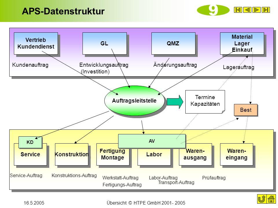 16.5.2005Übersicht © HTPE GmbH 2001- 2005 APS-Datenstruktur 9 Auftragsleitstelle Service Konstruktion Fertigung Montage Labor Waren- ausgang Waren- ei