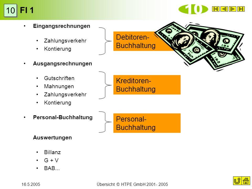 16.5.2005Übersicht © HTPE GmbH 2001- 2005 FI 1 10 Eingangsrechnungen Zahlungsverkehr Kontierung Ausgangsrechnungen Gutschriften Mahnungen Zahlungsverk