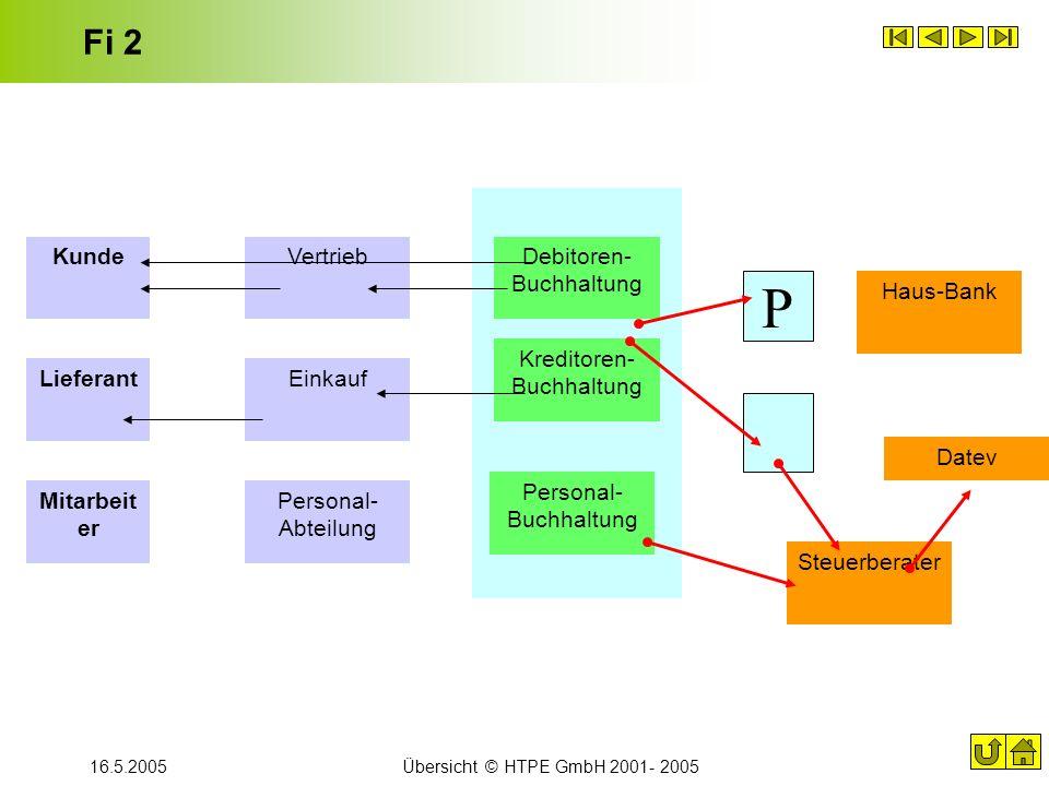 16.5.2005Übersicht © HTPE GmbH 2001- 2005 Fi 2 Debitoren- Buchhaltung Kreditoren- Buchhaltung Personal- Buchhaltung Datev Haus-Bank Steuerberater Lief
