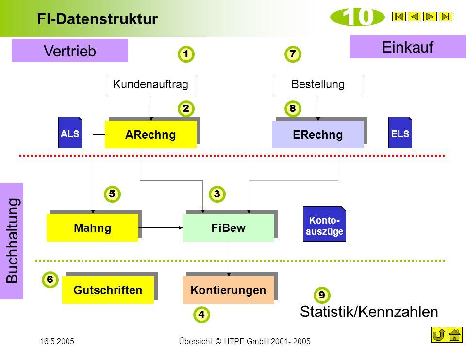 16.5.2005Übersicht © HTPE GmbH 2001- 2005 FI-Datenstruktur 10 ARechng FiBew Kontierungen ERechng Bestellung Mahng ELS Konto- auszüge ALS Gutschriften