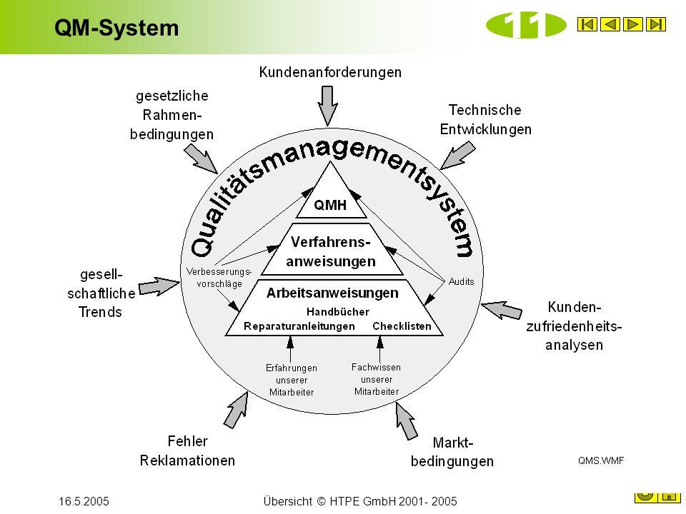 16.5.2005Übersicht © HTPE GmbH 2001- 2005 QM-System 11