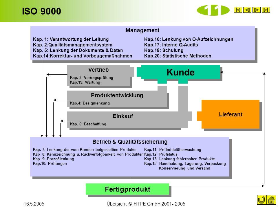 16.5.2005Übersicht © HTPE GmbH 2001- 2005 ISO 9000 Management Kap. 1: Verantwortung der LeitungKap.16: Lenkung von Q-Aufzeichnungen Kap. 2:Qualitätsma