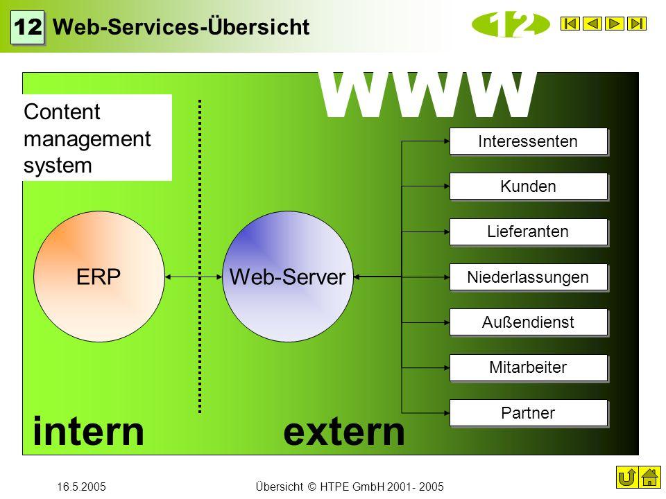 16.5.2005Übersicht © HTPE GmbH 2001- 2005 WWW Web-Services-Übersicht 12 Interessenten Kunden ERPWeb-Server Lieferanten Niederlassungen Außendienst Par