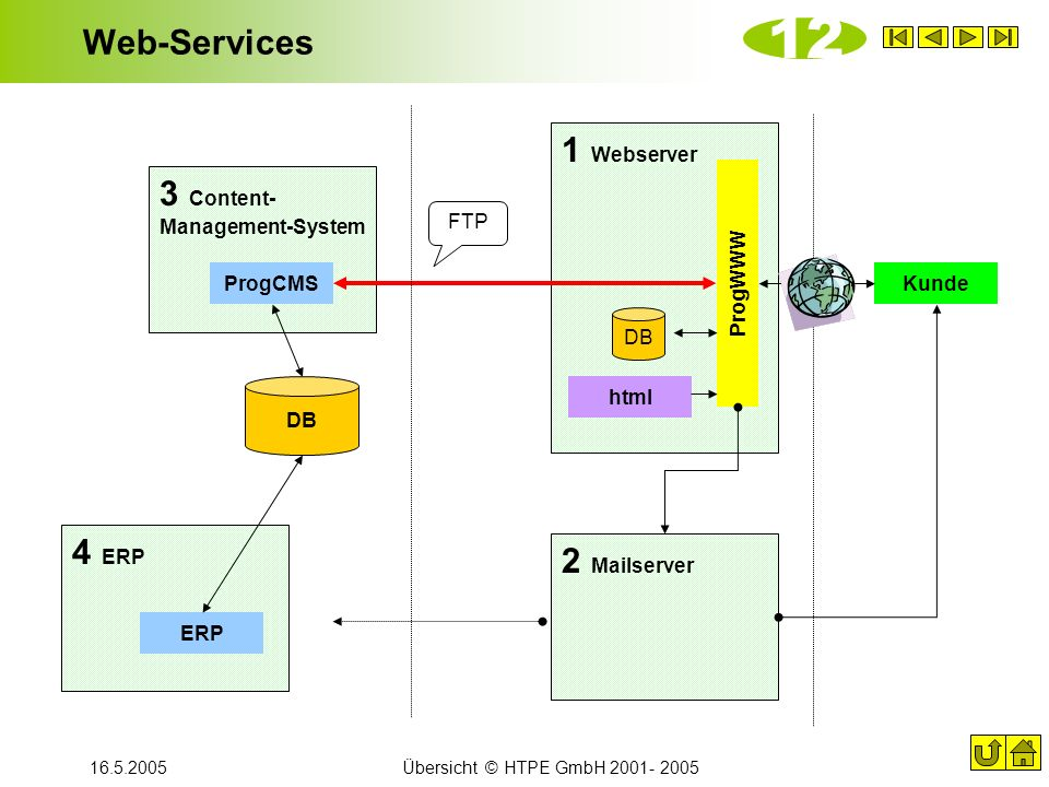 16.5.2005Übersicht © HTPE GmbH 2001- 2005 Web-Services 1 Webserver ProgWWW html Kunde 3 Content- Management-System ProgCMS DB 4 ERP ERP FTP 2 Mailserv