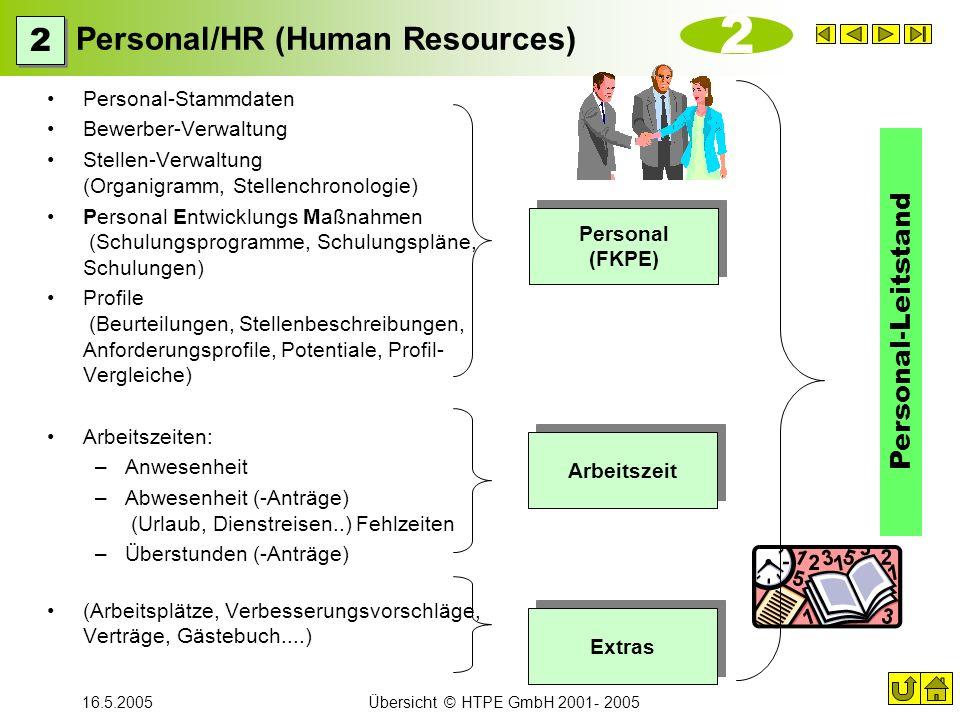 16.5.2005Übersicht © HTPE GmbH 2001- 2005 Personal/HR (Human Resources) Personal-Stammdaten Bewerber-Verwaltung Stellen-Verwaltung (Organigramm, Stell