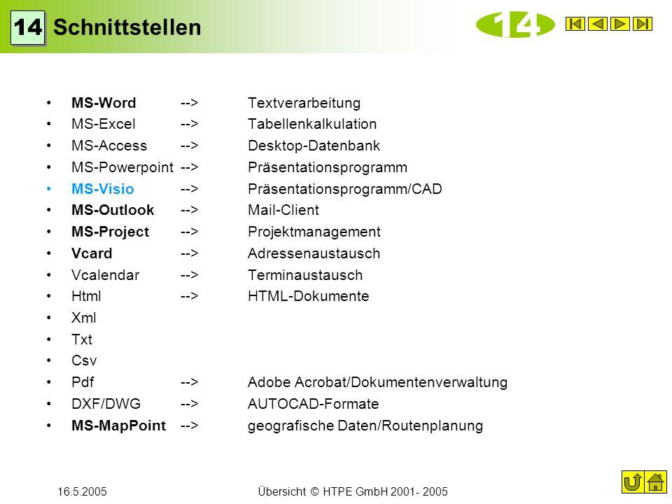 16.5.2005Übersicht © HTPE GmbH 2001- 2005 Schnittstellen MS-Word-->Textverarbeitung MS-Excel-->Tabellenkalkulation MS-Access-->Desktop-Datenbank MS-Po