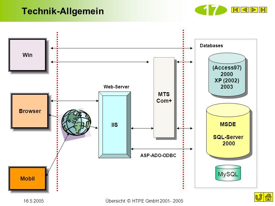 16.5.2005Übersicht © HTPE GmbH 2001- 2005 Technik-Allgemein (Access97) 2000 XP (2002) 2003 (Access97) 2000 XP (2002) 2003 MSDE SQL-Server 2000 IIS MTS