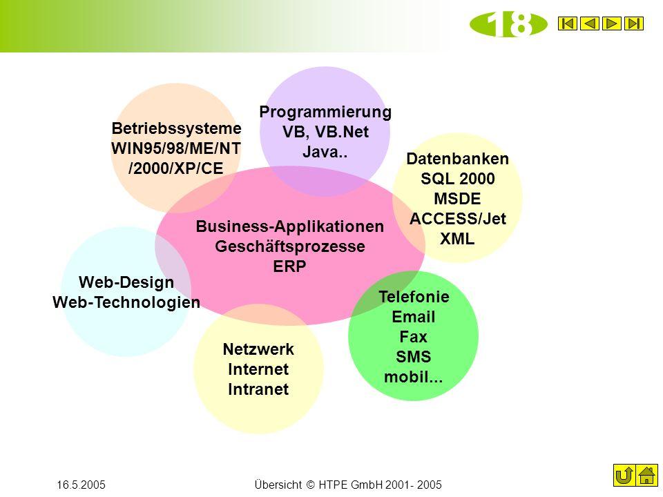 16.5.2005Übersicht © HTPE GmbH 2001- 2005 Business-Applikationen Geschäftsprozesse ERP Netzwerk Internet Intranet Programmierung VB, VB.Net Java.. Bet