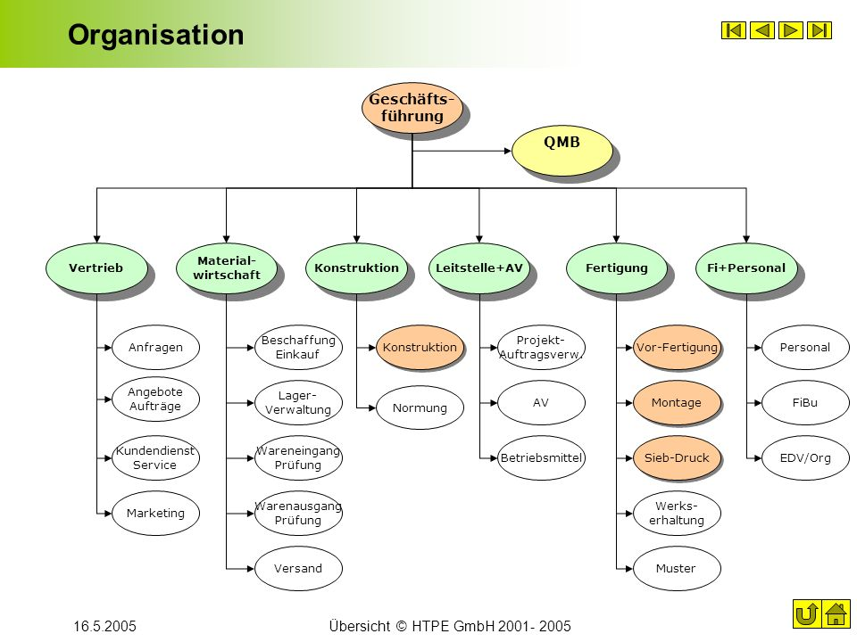 16.5.2005Übersicht © HTPE GmbH 2001- 2005 Organisation Vertrieb Material- wirtschaft Konstruktion Fertigung Fi+Personal Geschäfts- führung QMB Leitste