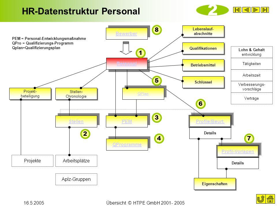 16.5.2005Übersicht © HTPE GmbH 2001- 2005 HR-Datenstruktur Personal Details QProgramme Personal Stellen PEM Profil-Vorlagen Lebenslauf- abschnitte Bew