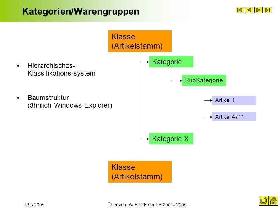 16.5.2005Übersicht © HTPE GmbH 2001- 2005 Kategorien/Warengruppen Hierarchisches- Klassifikations-system Baumstruktur (ähnlich Windows-Explorer) Klass