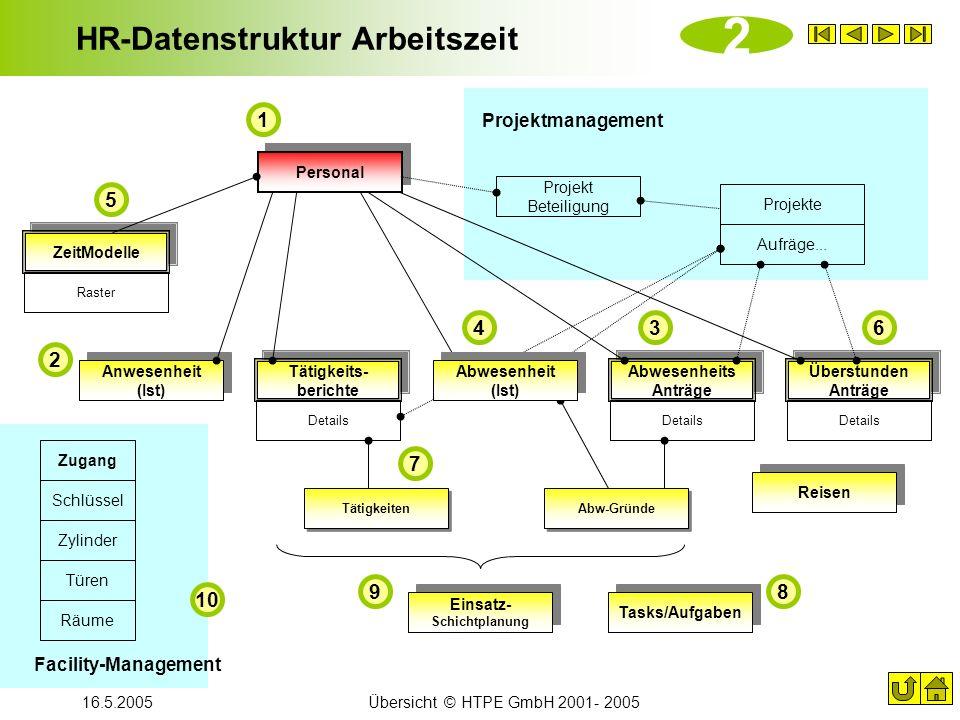 16.5.2005Übersicht © HTPE GmbH 2001- 2005 HR-Datenstruktur Arbeitszeit Details Abw-Gründe Personal Anwesenheit (Ist) ZeitModelle Abwesenheits Anträge