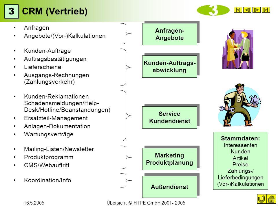 16.5.2005Übersicht © HTPE GmbH 2001- 2005 CRM (Vertrieb) Anfragen Angebote/(Vor-)Kalkulationen Kunden-Aufträge Auftragsbestätigungen Lieferscheine Aus