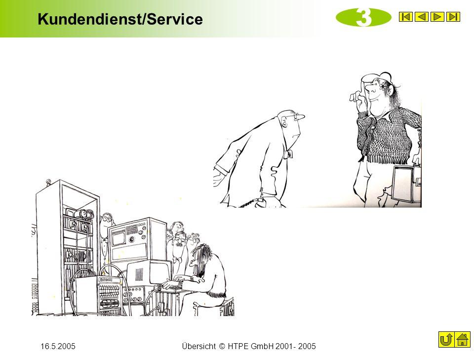 16.5.2005Übersicht © HTPE GmbH 2001- 2005 Kundendienst/Service 3