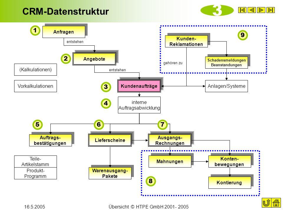 16.5.2005Übersicht © HTPE GmbH 2001- 2005 CRM-Datenstruktur Lieferscheine Anfragen Angebote Kundenaufträge Auftrags- bestätigungen Ausgangs- Rechnunge