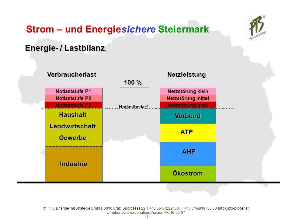 © PTS Energie mit Strategie GmbH, 8010 Graz, Sporgasse 22;T:+43.664.4222460, F: +43.316.818705.50, info@pts-ploder.at Urheberrecht vorbehalten, Version AK-16-05-07 11 Strom – und Energiesichere Steiermark Energie- / Lastbilanz Energie- / Lastbilanz : Netzleistung Ökostrom AHP ATP Verbund Verbraucherlast Industrie Gewerbe Landwirtschaft Haushalt 100 % Notlaststufe P1 Notlaststufe P2 Notlaststufe P3 Notlastbedarf Netzstörung klein Netzstörung mittel Netzstörung groß
