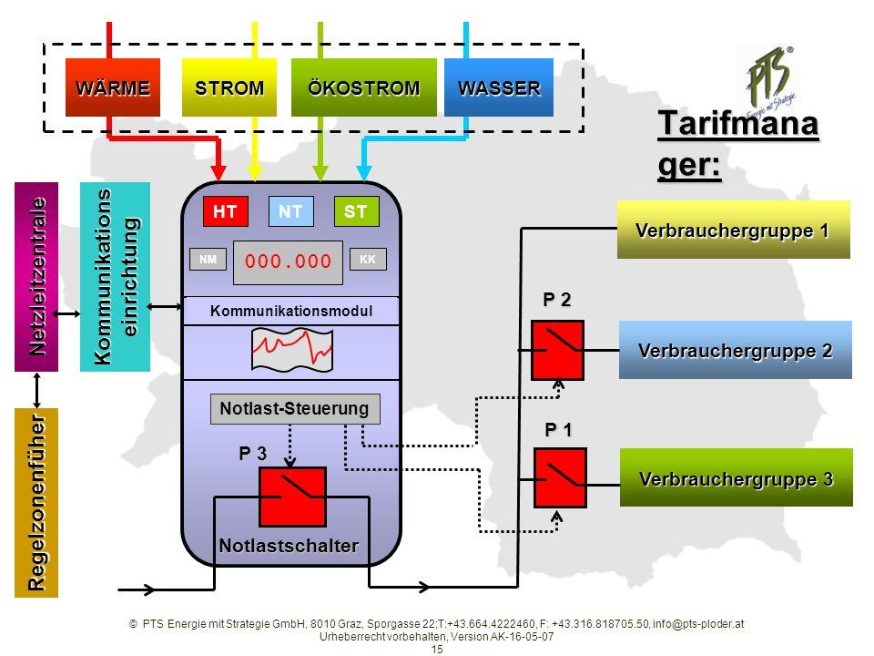 © PTS Energie mit Strategie GmbH, 8010 Graz, Sporgasse 22;T:+43.664.4222460, F: +43.316.818705.50, info@pts-ploder.at Urheberrecht vorbehalten, Version AK-16-05-07 15 P 1 WÄRMESTROMWASSERÖKOSTROM NT 000.000 KK STHT NM Verbrauchergruppe 1 Verbrauchergruppe 2 Verbrauchergruppe 3 Notlastschalter P 2 P 3 Notlast-Steuerung Kommunikationsmodul Netzleitzentrale Regelzonenfüher Kommunikations einrichtung Tarifmana ger: