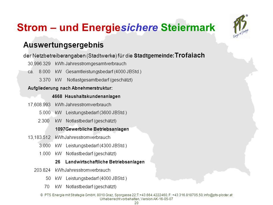 © PTS Energie mit Strategie GmbH, 8010 Graz, Sporgasse 22;T:+43.664.4222460, F: +43.316.818705.50, info@pts-ploder.at Urheberrecht vorbehalten, Version AK-16-05-07 20 Auswertungsergebnis der Netzbetreiberangaben (Stadtwerke) für die Stadtgemeinde: Trofaiach 30,996.329kWh Jahresstromgesamtverbrauch ca.