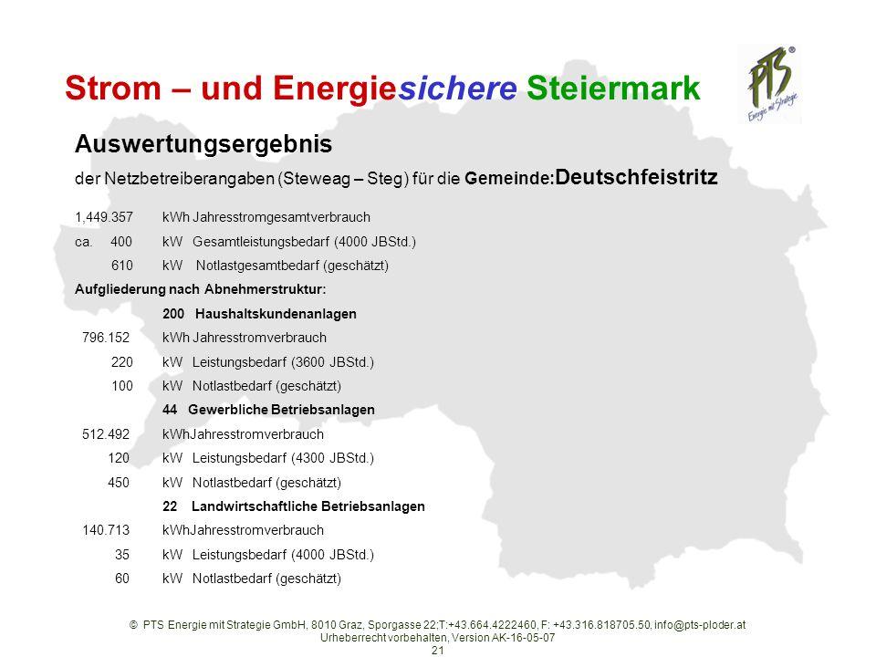 © PTS Energie mit Strategie GmbH, 8010 Graz, Sporgasse 22;T:+43.664.4222460, F: +43.316.818705.50, info@pts-ploder.at Urheberrecht vorbehalten, Version AK-16-05-07 21 Strom – und Energiesichere Steiermark Auswertungsergebnis der Netzbetreiberangaben (Steweag – Steg) für die Gemeinde: Deutschfeistritz 1,449.357kWh Jahresstromgesamtverbrauch ca.