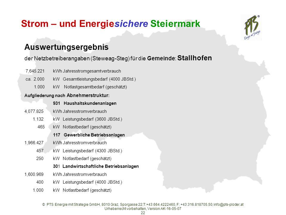 © PTS Energie mit Strategie GmbH, 8010 Graz, Sporgasse 22;T:+43.664.4222460, F: +43.316.818705.50, info@pts-ploder.at Urheberrecht vorbehalten, Version AK-16-05-07 22 Strom – und Energiesichere Steiermark Auswertungsergebnis der Netzbetreiberangaben (Steweag-Steg) für die Gemeinde: Stallhofen 7,645.221kWh Jahresstromgesamtverbrauch ca.