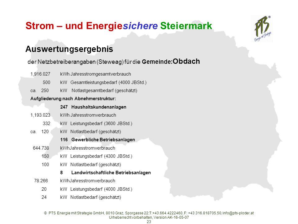 © PTS Energie mit Strategie GmbH, 8010 Graz, Sporgasse 22;T:+43.664.4222460, F: +43.316.818705.50, info@pts-ploder.at Urheberrecht vorbehalten, Version AK-16-05-07 23 Strom – und Energiesichere Steiermark Auswertungsergebnis der Netzbetreiberangaben (Steweag) für die Gemeinde: Obdach 1,916.027kWh Jahresstromgesamtverbrauch 500kW Gesamtleistungsbedarf (4000 JBStd.) ca.