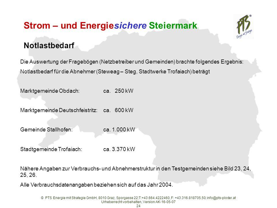 © PTS Energie mit Strategie GmbH, 8010 Graz, Sporgasse 22;T:+43.664.4222460, F: +43.316.818705.50, info@pts-ploder.at Urheberrecht vorbehalten, Version AK-16-05-07 24 Strom – und Energiesichere Steiermark Die Auswertung der Fragebögen (Netzbetreiber und Gemeinden) brachte folgendes Ergebnis: Notlastbedarf für die Abnehmer (Steweag – Steg, Stadtwerke Trofaiach) beträgt Marktgemeinde Obdach:ca.