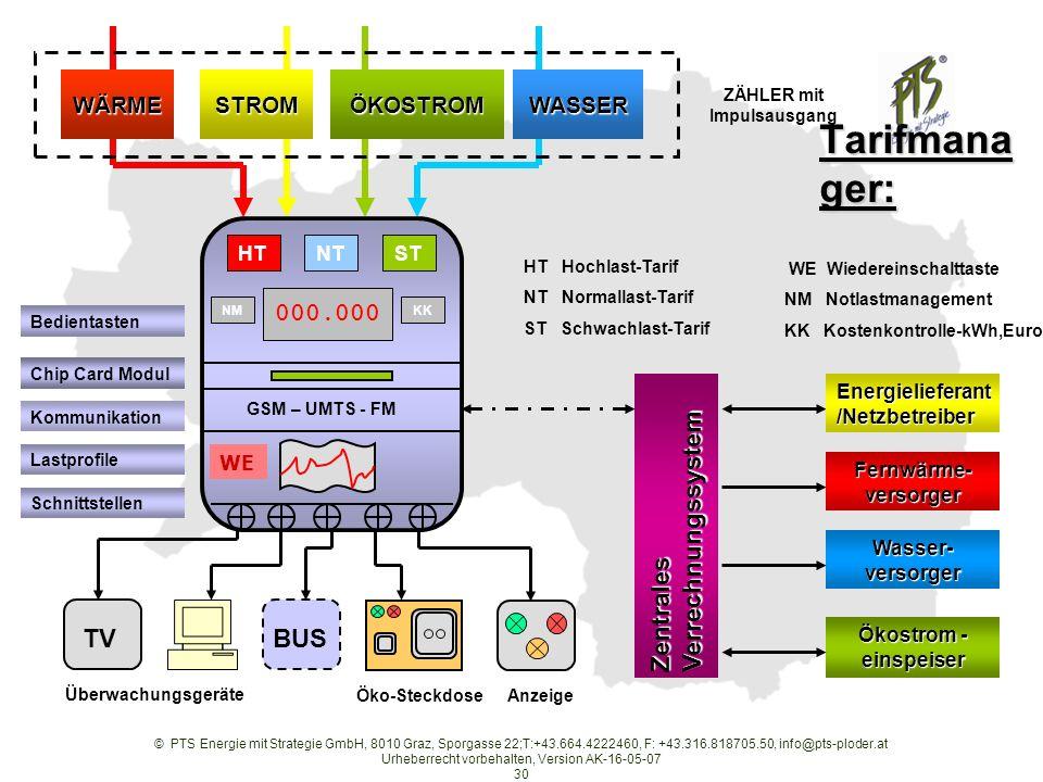 © PTS Energie mit Strategie GmbH, 8010 Graz, Sporgasse 22;T:+43.664.4222460, F: +43.316.818705.50, info@pts-ploder.at Urheberrecht vorbehalten, Version AK-16-05-07 30 ZentralesVerrechnungssystem Energielieferant /Netzbetreiber Fernwärme- versorger Wasser- versorger Ökostrom - einspeiser HT Hochlast-Tarif NT Normallast-Tarif ST Schwachlast-Tarif WÄRMESTROMWASSERÖKOSTROM ZÄHLER mit Impulsausgang WE Wiedereinschalttaste NM Notlastmanagement KK Kostenkontrolle-kWh,Euro TV Überwachungsgeräte Öko-SteckdoseAnzeige Schnittstellen Lastprofile GSM – UMTS - FM Kommunikation Chip Card Modul Bedientasten NT 000.000 KK BUS STHT NM Tarifmana ger: WE