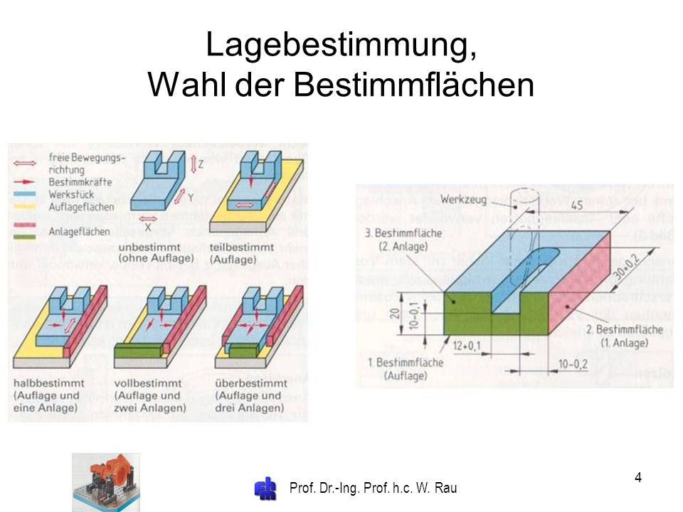 Prof. Dr.-Ing. Prof. h.c. W. Rau 4 Lagebestimmung, Wahl der Bestimmflächen