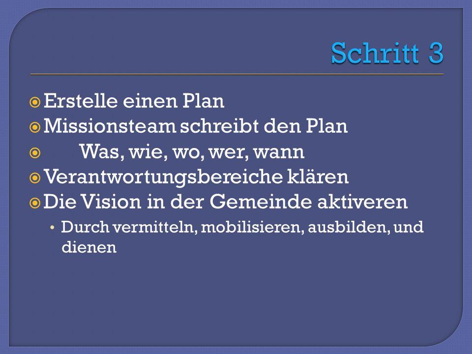 Erstelle einen Plan Missionsteam schreibt den Plan Was, wie, wo, wer, wann Verantwortungsbereiche klären Die Vision in der Gemeinde aktiveren Durch vermitteln, mobilisieren, ausbilden, und dienen