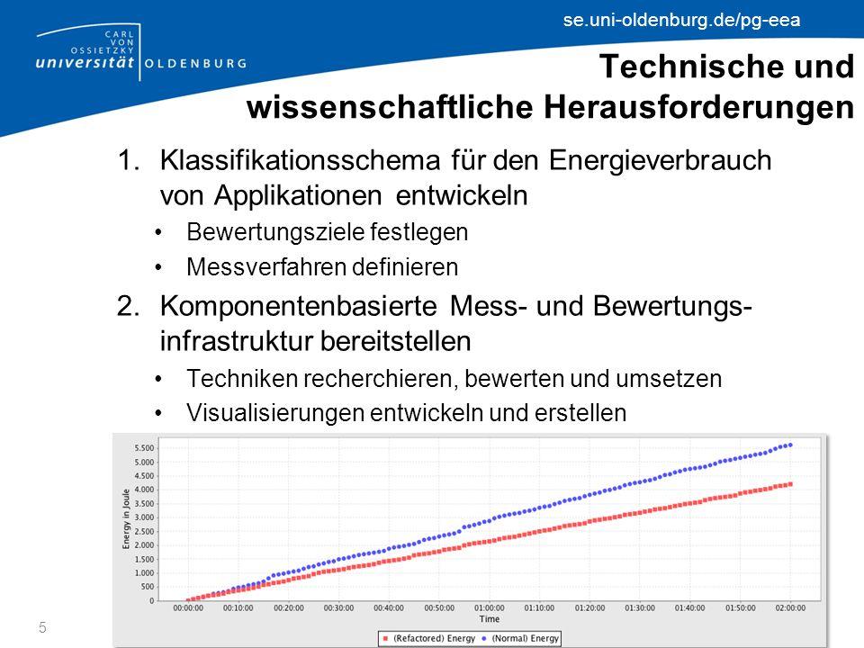 se.uni-oldenburg.de/pg-eea Technische und wissenschaftliche Herausforderungen 1.Klassifikationsschema für den Energieverbrauch von Applikationen entwickeln Bewertungsziele festlegen Messverfahren definieren 2.Komponentenbasierte Mess- und Bewertungs- infrastruktur bereitstellen Techniken recherchieren, bewerten und umsetzen Visualisierungen entwickeln und erstellen 5