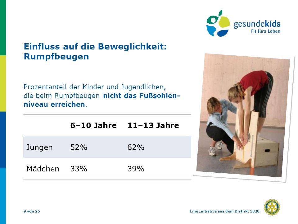 9 von 25Eine Initiative aus dem Distrikt 1820 Einfluss auf die Beweglichkeit: Rumpfbeugen Prozentanteil der Kinder und Jugendlichen, die beim Rumpfbeugen nicht das Fußsohlen- niveau erreichen.