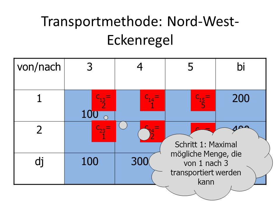 Transportmethode: Nord-West- Eckenregel von/nach345bi 1 100 200 2400 dj100300200600=600 c 13 = 2 c 14 = 1 c 15 = 5 c 23 = 1 c 24 = 2 c 25 = 3 Schritt