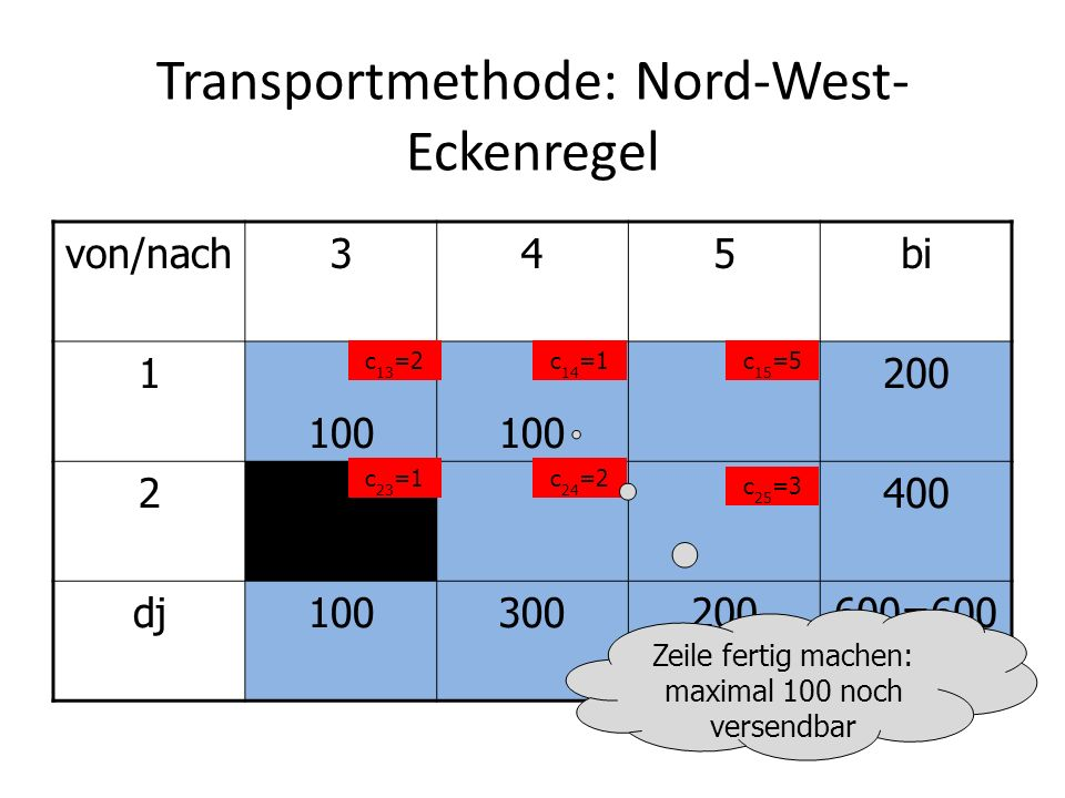 Transportmethode: Nord-West- Eckenregel von/nach345bi 1 100 200 2400 dj100300200600=600 c 13 =2c 14 =1c 15 =5 c 23 =1c 24 =2 c 25 =3 Zeile fertig mach