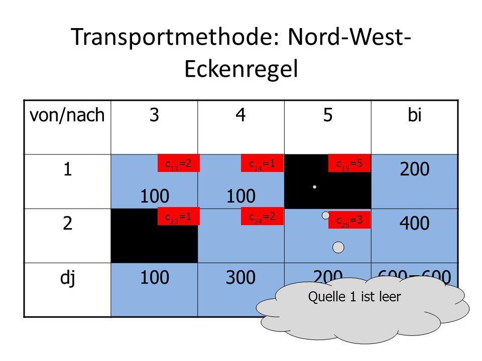 Transportmethode: Nord-West- Eckenregel von/nach345bi 1 100 200 2400 dj100300200600=600 c 13 =2c 14 =1c 15 =5 c 23 =1c 24 =2 c 25 =3 Quelle 1 ist leer