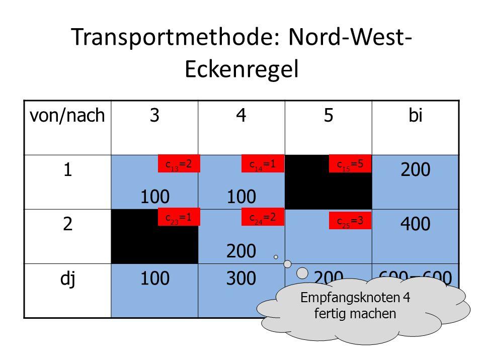 Transportmethode: Nord-West- Eckenregel von/nach345bi 1 100 200 2 400 dj100300200600=600 c 13 =2c 14 =1c 15 =5 c 23 =1c 24 =2 c 25 =3 Empfangsknoten 4 fertig machen
