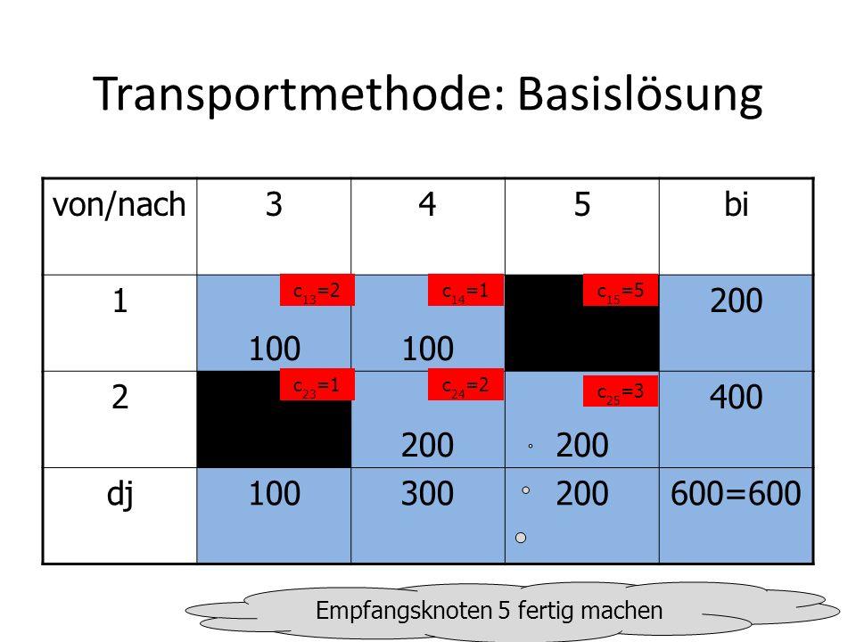 Transportmethode: Basislösung von/nach345bi 1 100 200 2 400 dj100300200600=600 c 13 =2c 14 =1c 15 =5 c 23 =1c 24 =2 c 25 =3 Empfangsknoten 5 fertig machen