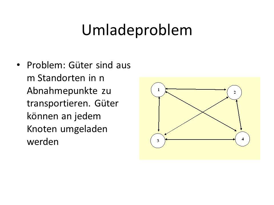 Umladeproblem Problem: Güter sind aus m Standorten in n Abnahmepunkte zu transportieren.