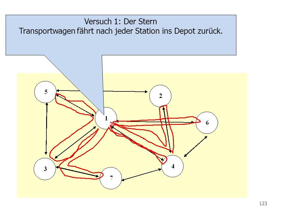 TSP Versuch 1: Der Stern Transportwagen fährt nach jeder Station ins Depot zurück. 123