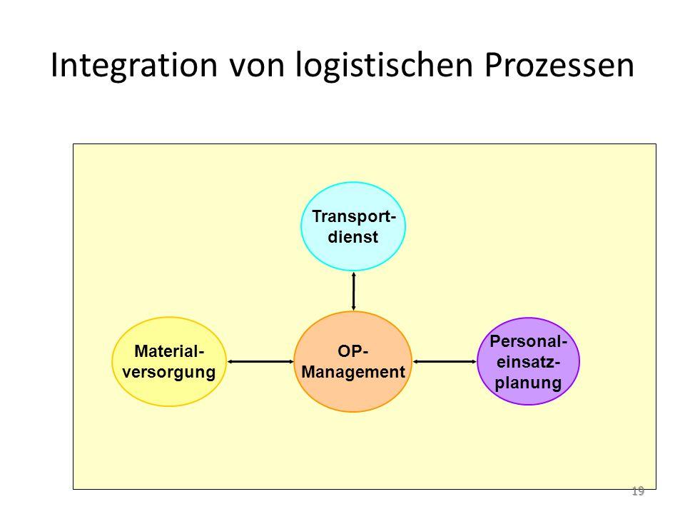 Integration von logistischen Prozessen OP- Management Personal- einsatz- planung Transport- dienst Material- versorgung 19