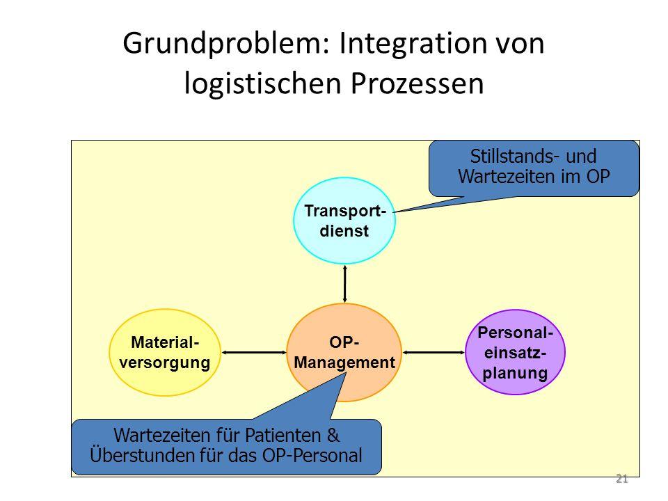 Grundproblem: Integration von logistischen Prozessen OP- Management Personal- einsatz- planung Transport- dienst Material- versorgung Wartezeiten für Patienten & Überstunden für das OP-Personal Stillstands- und Wartezeiten im OP 21