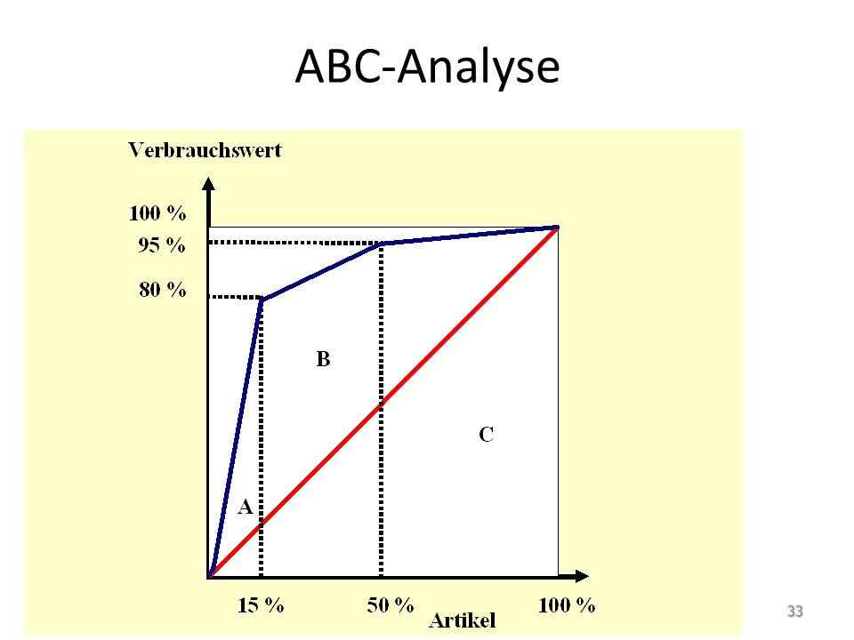 ABC-Analyse 33