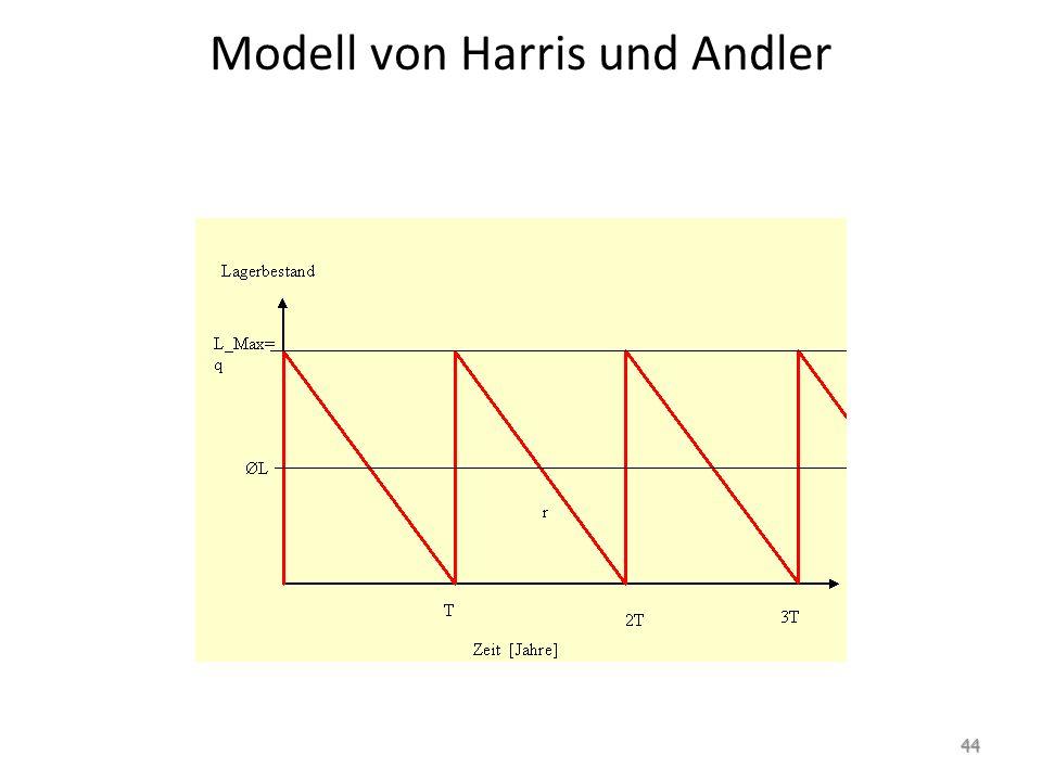 Modell von Harris und Andler 44