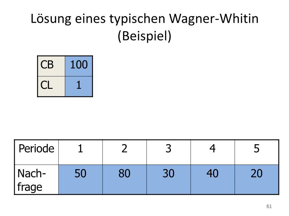 Lösung eines typischen Wagner-Whitin (Beispiel) Periode12345 Nach- frage 5080304020 CB100 CL1 61