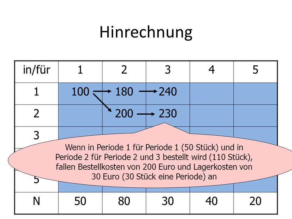 Hinrechnung in/für12345 1100180240 2200230 3 4 5 N5080304020 Wenn in Periode 1 für Periode 1 (50 Stück) und in Periode 2 für Periode 2 und 3 bestellt wird (110 Stück), fallen Bestellkosten von 200 Euro und Lagerkosten von 30 Euro (30 Stück eine Periode) an