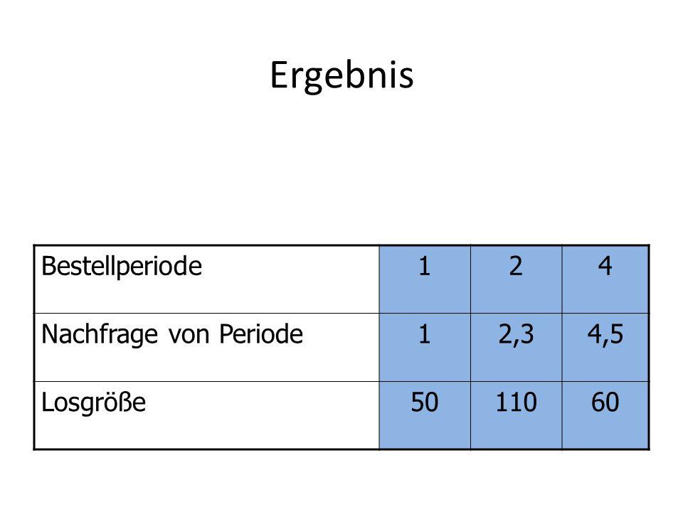 Ergebnis Bestellperiode124 Nachfrage von Periode12,34,5 Losgröße5011060