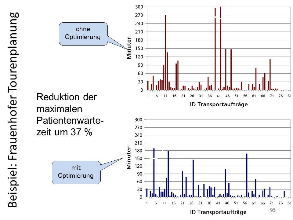 Beispiel: Frauenhofer Tourenplanung ohne Optimierung mit Optimierung Reduktion der maximalen Patientenwarte- zeit um 37 % 95