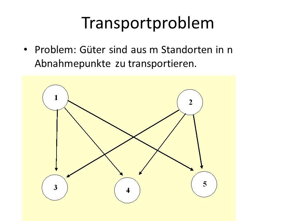 Transportproblem Problem: Güter sind aus m Standorten in n Abnahmepunkte zu transportieren.